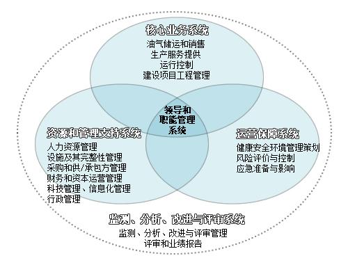 管道公司qhse管理体系总体框架.制图:丁月婵