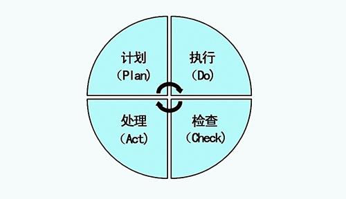 工具二:pdca循环