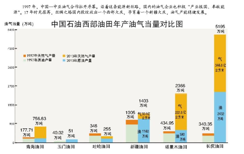 中亚天然气改变我国能源消费结构--中国石油新闻中心
