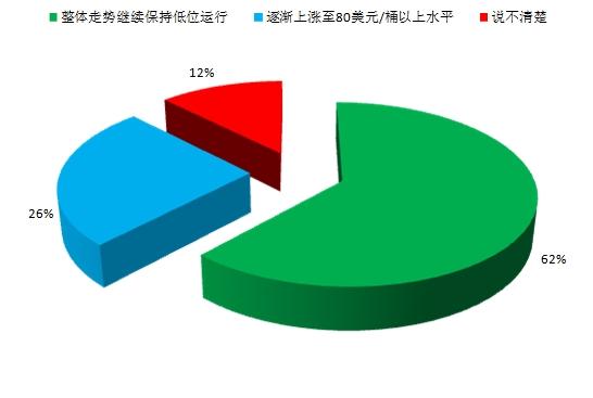 新形势下中国能源行业发展展望--中国石油新闻中心
