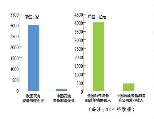 """油气装备国家队如何领跑""""中国智造"""" - tianyawangzhe1985 - tianyawangzhe1985的博客"""