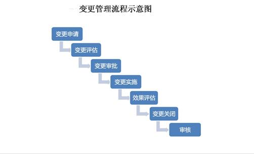 变更管理流程示意图 赵迁/制图