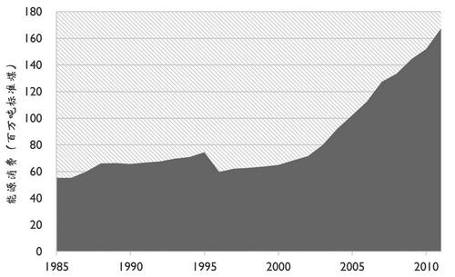 中国家庭能源消费现状及趋势分析--中国石油新闻中心