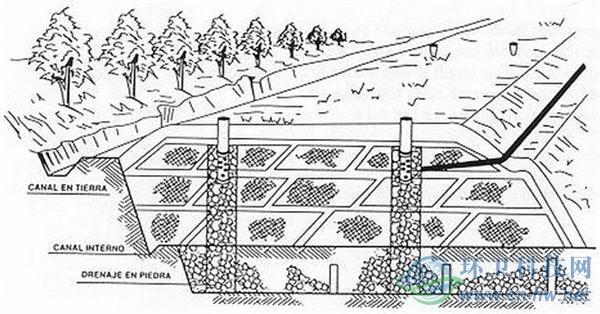 内衬结构,它将水排放到垃圾填埋场旁边的收集池里
