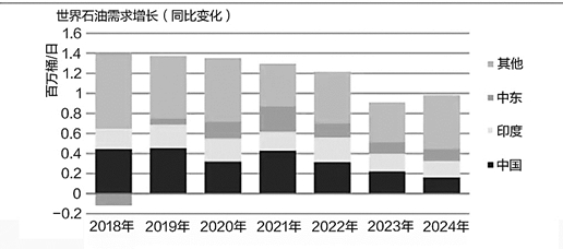 国际地缘风险加剧,国际油价大幅波动