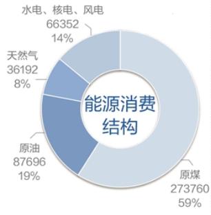 2018年中国能源消费结构(单位:万吨,%)